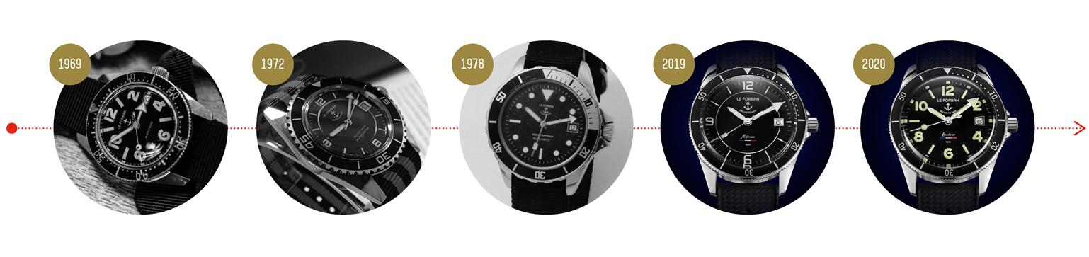 Timeline de la marque