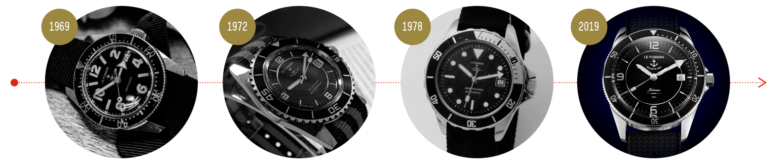 Timeline of the brand